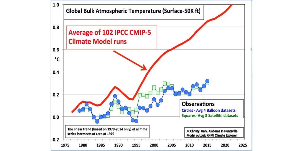 Il Riscaldamento Globale 232 Una Congettura Lo Dice La